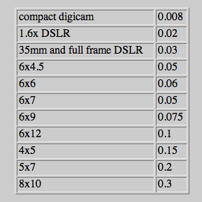 Calculating Depth Of Field